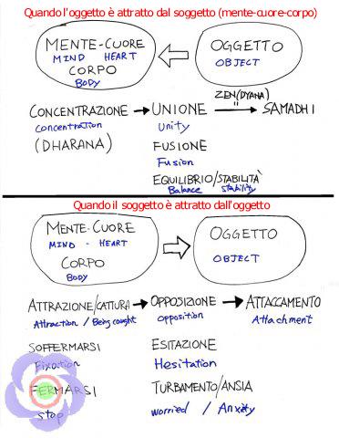 <i>Schema rapporto Soggetto-Oggetto</i><br>(Aikikai d'Italia - Maestro Hiroshi Tada)<br><br>